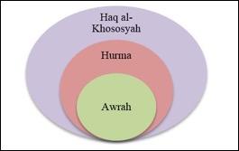 "Islamic Interpretation of 3 aspects of ""privacy"""